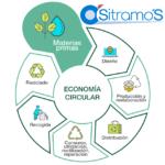 Economía Circular - Sitramo's Carretillas 2020